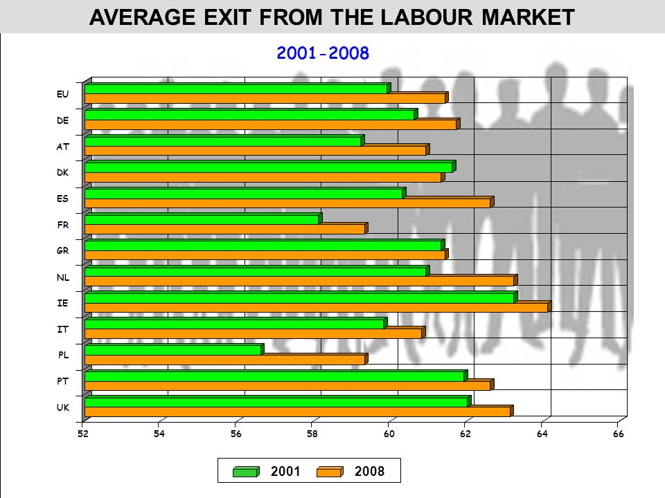 AVERAGE EXIT FROM THE LABOUR MARKET 20012008 2001-2008