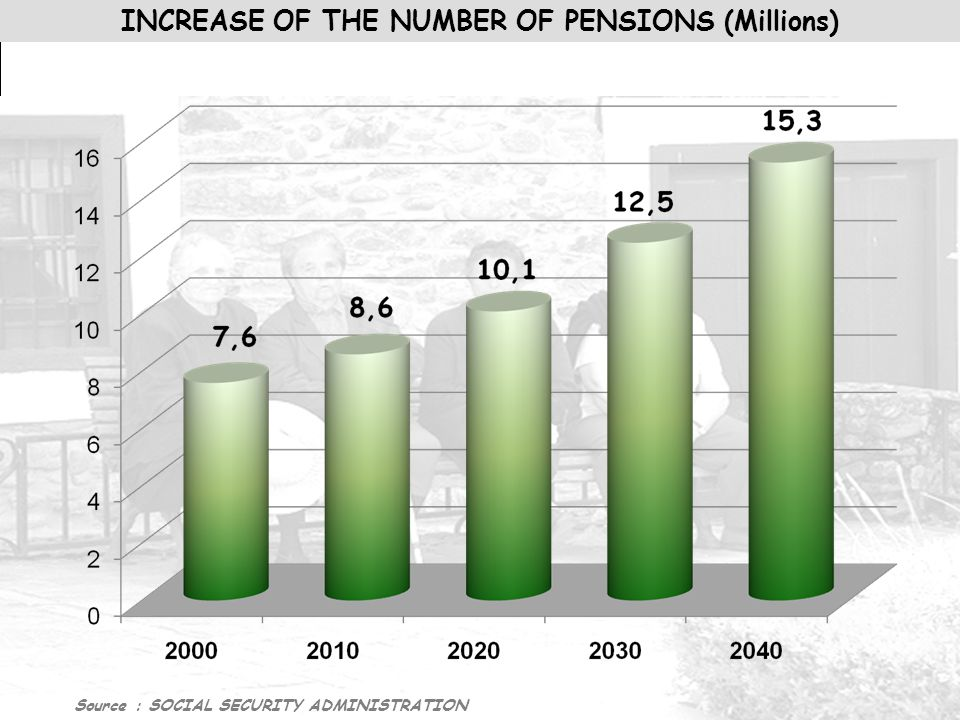 INCREASE OF THE NUMBER OF PENSIONS (Millions) Source : SOCIAL SECURITY ADMINISTRATION