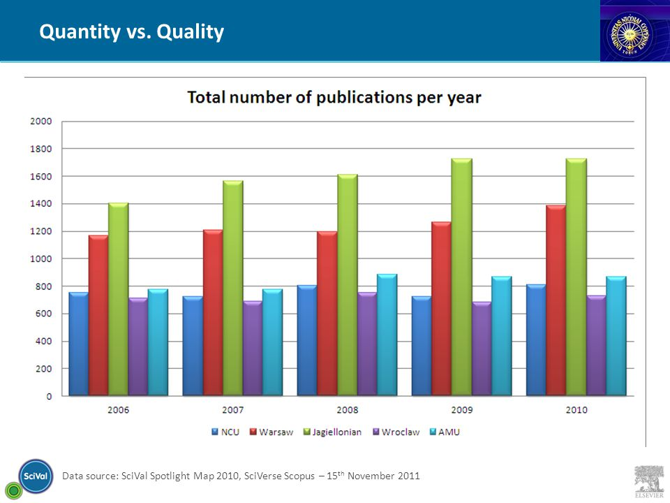 Data source: SciVal Spotlight Map 2010, SciVerse Scopus – 15 th November 2011 Quantity vs. Quality