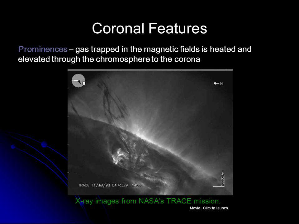 Coronal Features Prominences – gas trapped in the magnetic fields is heated and elevated through the chromosphere to the corona X-ray images from NASA's TRACE mission.