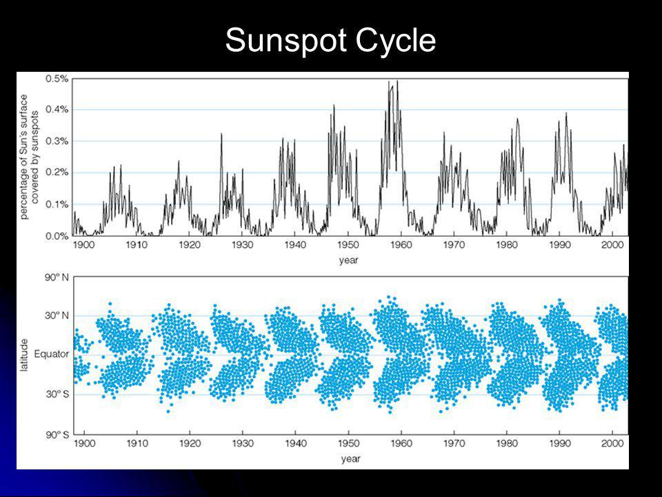 Sunspot Cycle