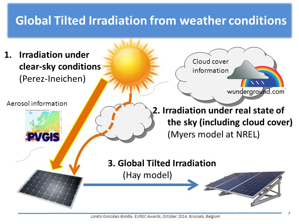 Global Tilted Irradiation from weather conditions Loreto González-Bonilla.
