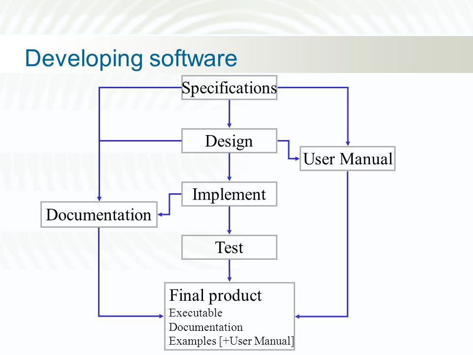 Developing software Specifications Final product Executable Documentation Examples [+User Manual] Design Implement Test Documentation User Manual