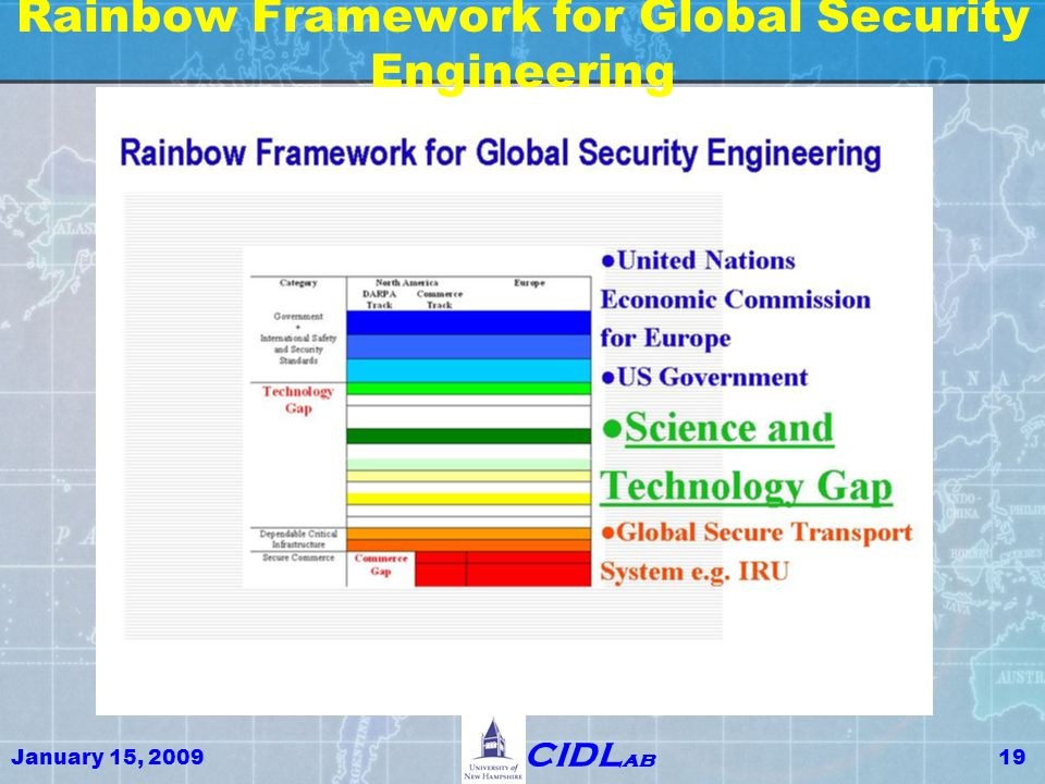 January 15, 200919 CIDL ab Rainbow Framework for Global Security Engineering