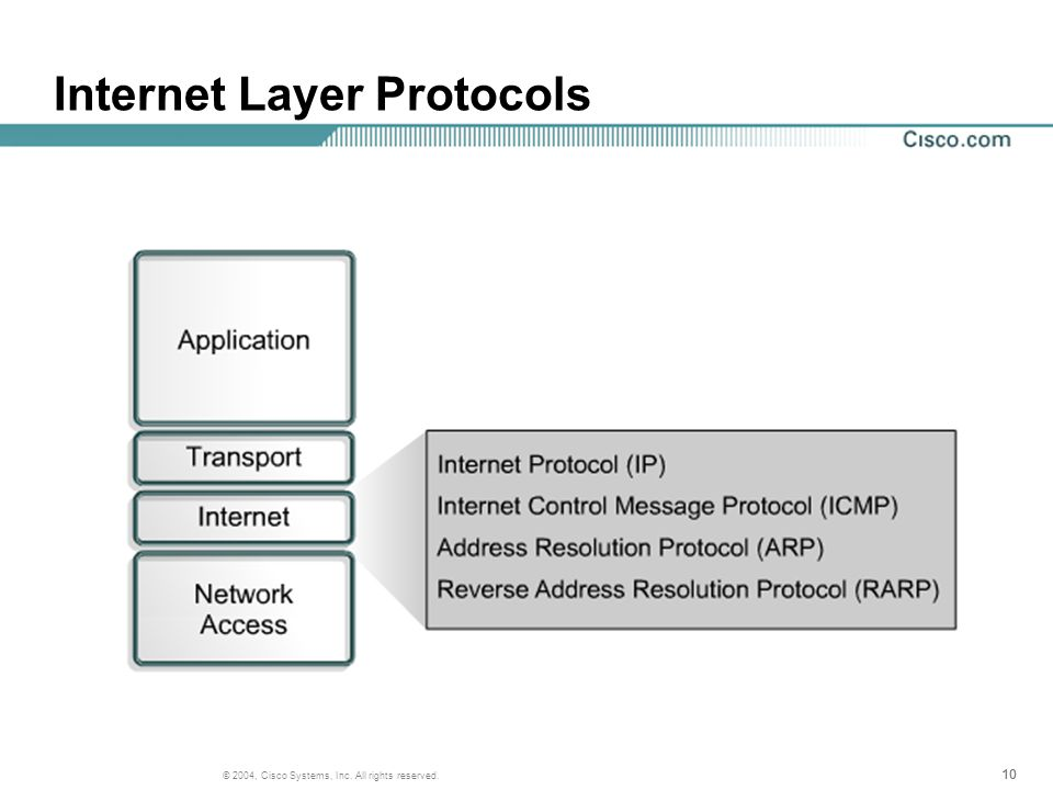 10 © 2004, Cisco Systems, Inc. All rights reserved. Internet Layer Protocols