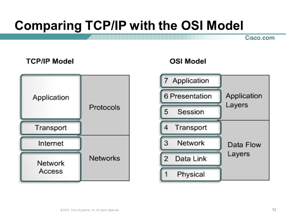 13 © 2004, Cisco Systems, Inc. All rights reserved. Comparing TCP/IP with the OSI Model