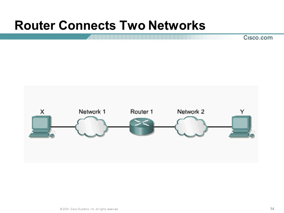 14 © 2004, Cisco Systems, Inc. All rights reserved. Router Connects Two Networks