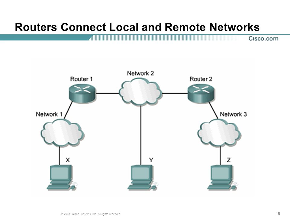 15 © 2004, Cisco Systems, Inc. All rights reserved. Routers Connect Local and Remote Networks