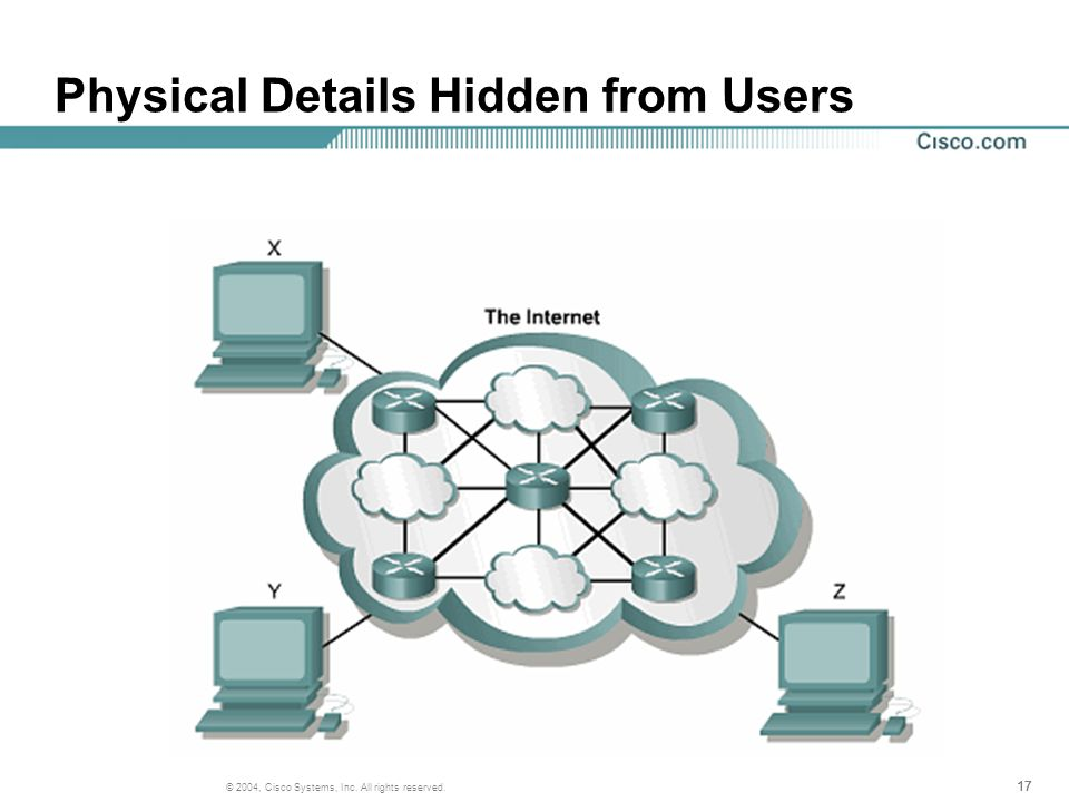 17 © 2004, Cisco Systems, Inc. All rights reserved. Physical Details Hidden from Users