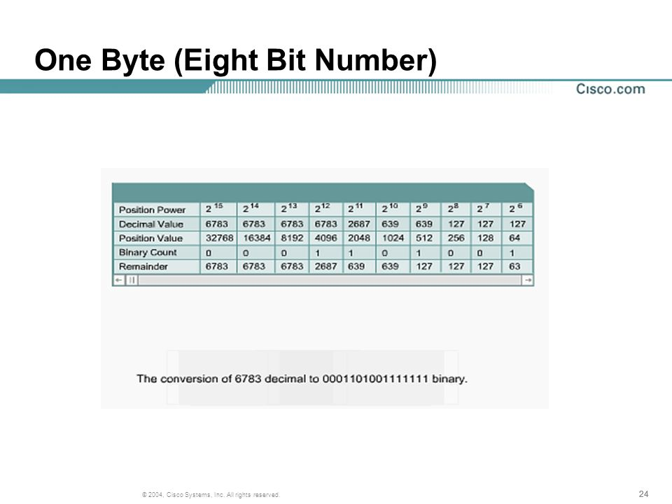 24 © 2004, Cisco Systems, Inc. All rights reserved. One Byte (Eight Bit Number)