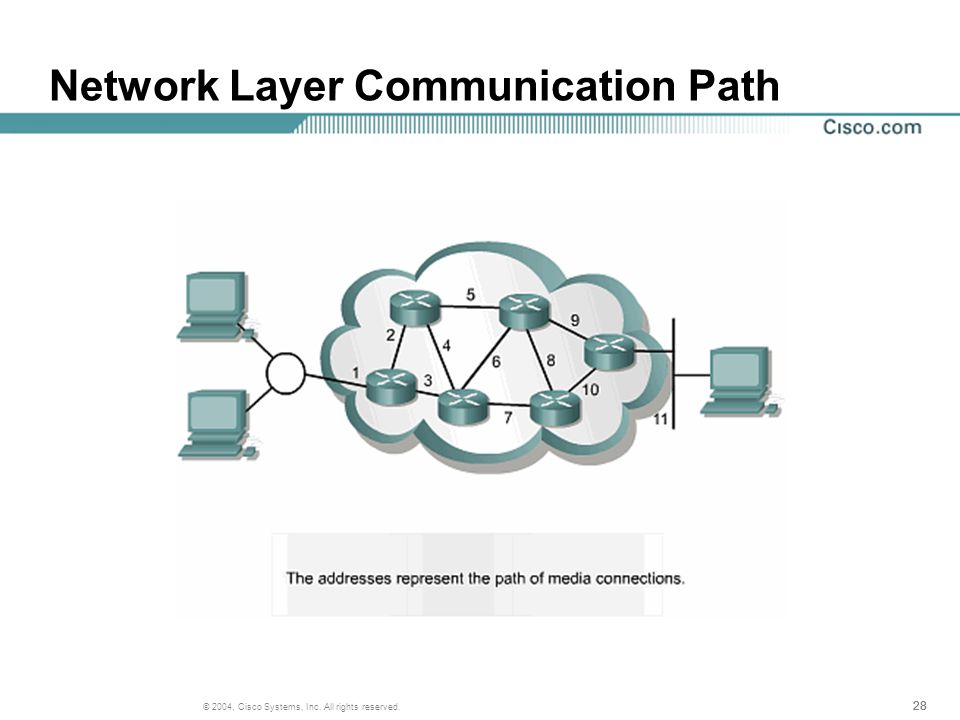 28 © 2004, Cisco Systems, Inc. All rights reserved. Network Layer Communication Path