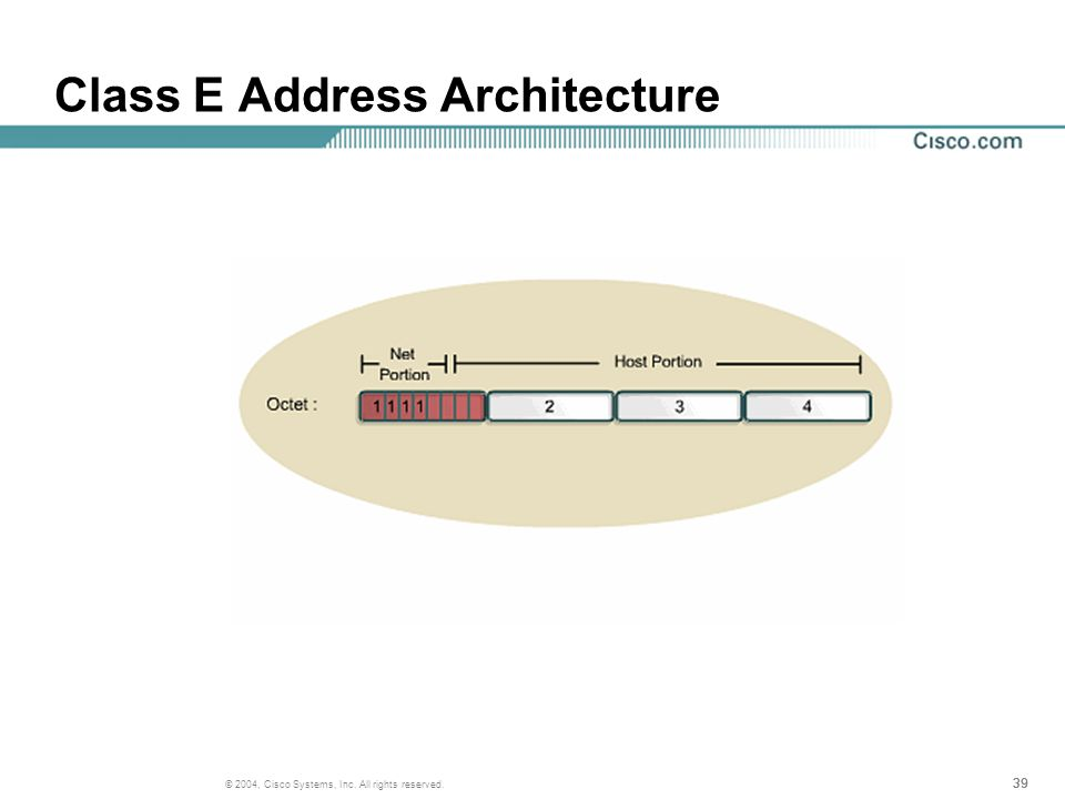 39 © 2004, Cisco Systems, Inc. All rights reserved. Class E Address Architecture