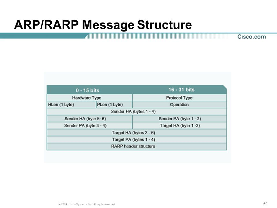 60 © 2004, Cisco Systems, Inc. All rights reserved. ARP/RARP Message Structure