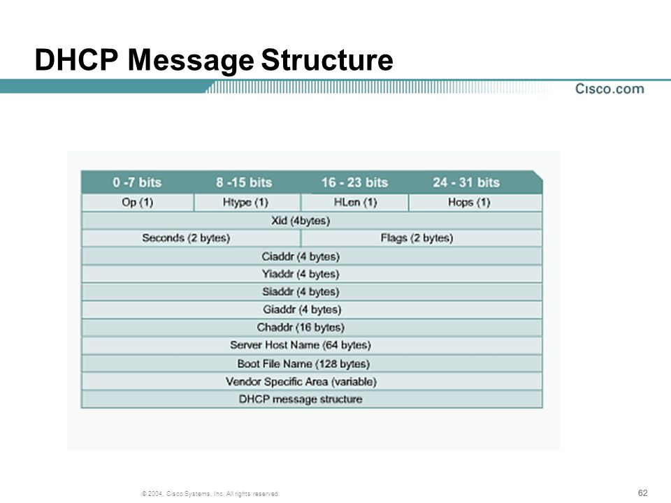 62 © 2004, Cisco Systems, Inc. All rights reserved. DHCP Message Structure