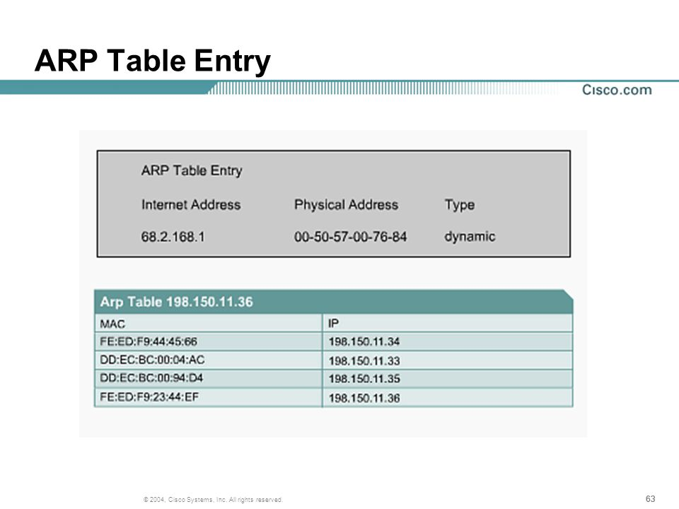 63 © 2004, Cisco Systems, Inc. All rights reserved. ARP Table Entry