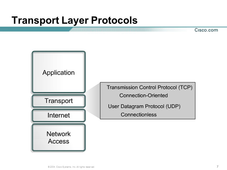 777 © 2004, Cisco Systems, Inc. All rights reserved. Transport Layer Protocols