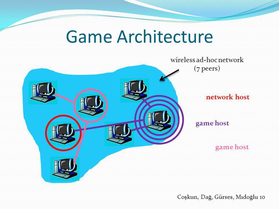 Game Architecture Coşkun, Dağ, Gürses, Mıdoğlu 10 wireless ad-hoc network (7 peers) network host game host