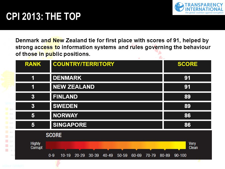 CPI 2013: THE TOP RANKCOUNTRY/TERRITORYSCORE 1DENMARK91 1NEW ZEALAND91 3FINLAND89 3SWEDEN89 5NORWAY86 5SINGAPORE86 Denmark and New Zealand tie for first place with scores of 91, helped by strong access to information systems and rules governing the behaviour of those in public positions.