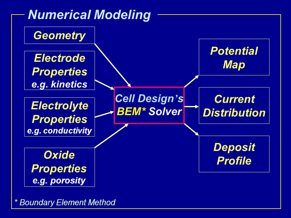 Numerical Modeling Geometry Electrode Properties e.g.