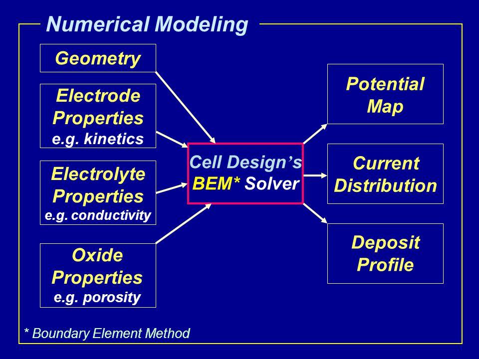 Numerical Modeling Geometry Electrode Properties e.g. kinetics Electrolyte Properties e.g. conductivity Cell Design ' s BEM* Solver Potential Map Curr