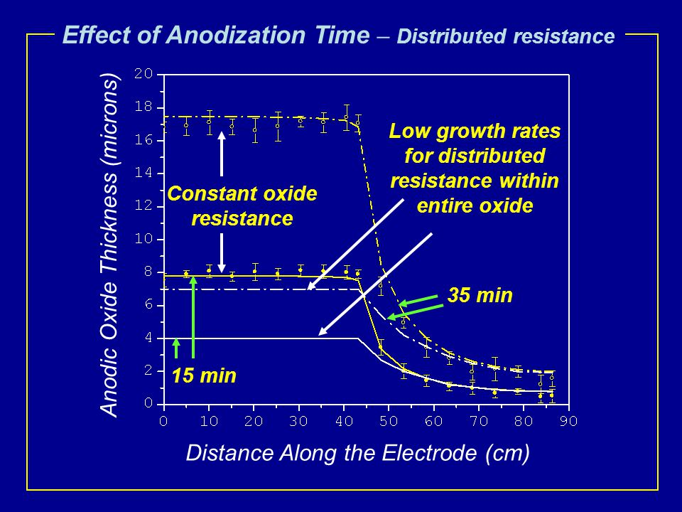 Anodic Oxide Thickness (microns) Distance Along the Electrode (cm) Effect of Anodization Time – Distributed resistance Constant oxide resistance Low growth rates for distributed resistance within entire oxide 15 min 35 min