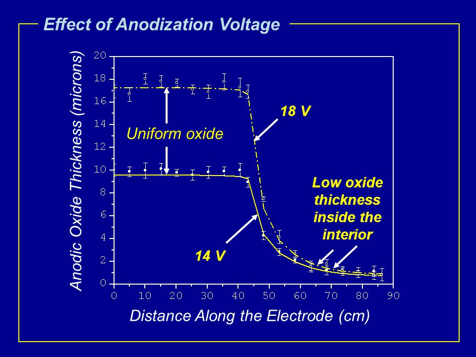 Effect of Anodization Voltage Anodic Oxide Thickness (microns) Distance Along the Electrode (cm) 14 V 18 V Low oxide thickness inside the interior Uniform oxide