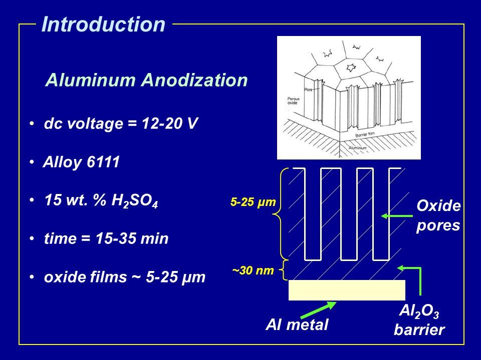 Aluminum Anodization dc voltage = 12-20 V Alloy 6111 15 wt. % H 2 SO 4 time = 15-35 min oxide films ~ 5-25 μm Introduction Al metal Al 2 O 3 barrier O