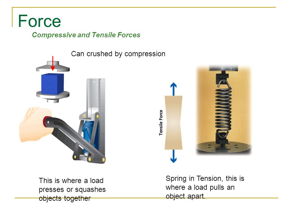 Force Compressive and Tensile Forces Spring in Tension, this is where a load pulls an object apart.