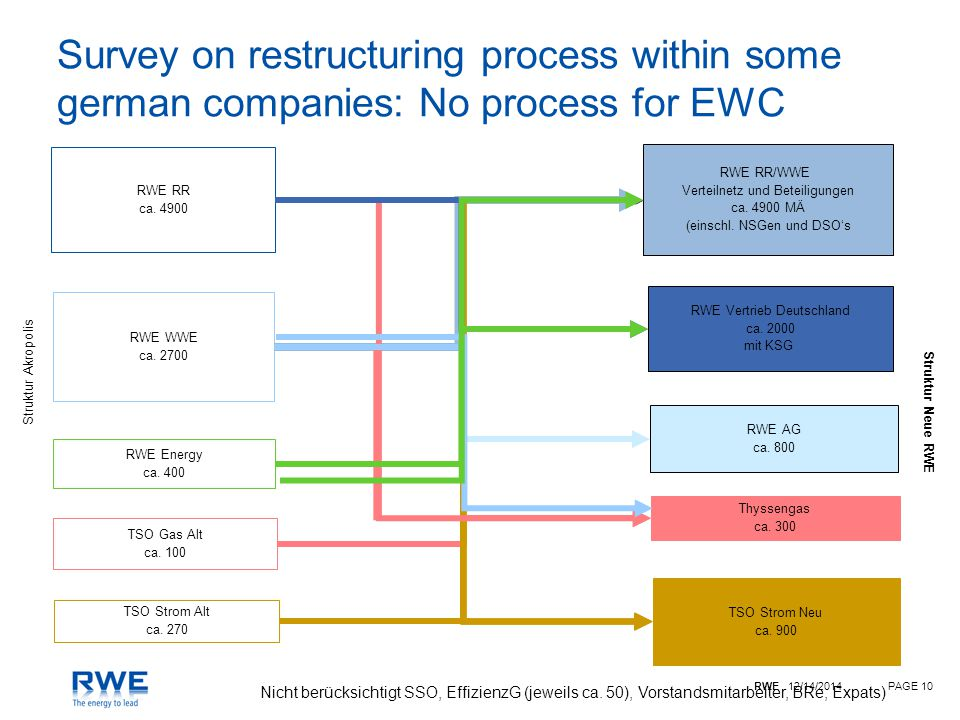 RWE 12/14/2014PAGE 10 Survey on restructuring process within some german companies: No process for EWC RWE RR ca.