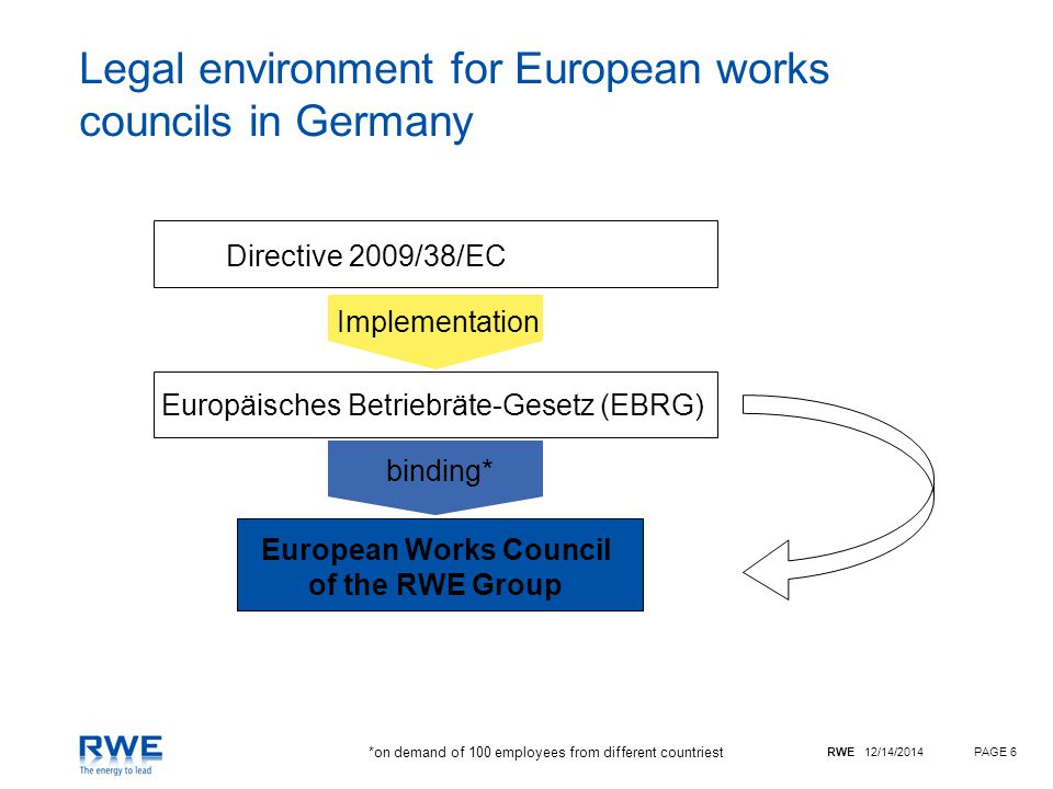 RWE 12/14/2014PAGE 6 Legal environment for European works councils in Germany Directive 2009/38/EC Europäisches Betriebräte-Gesetz (EBRG) European Works Council of the RWE Group binding* Implementation *on demand of 100 employees from different countriest
