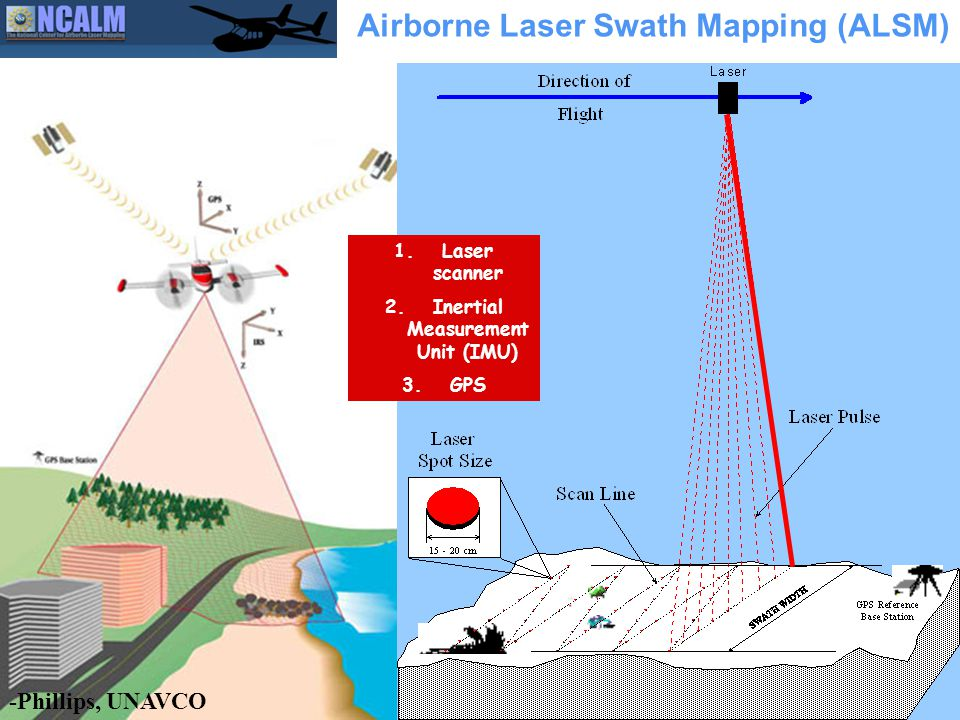Airborne Laser Swath Mapping (ALSM) 1.Laser scanner 2.Inertial Measurement Unit (IMU) 3.GPS -Phillips, UNAVCO