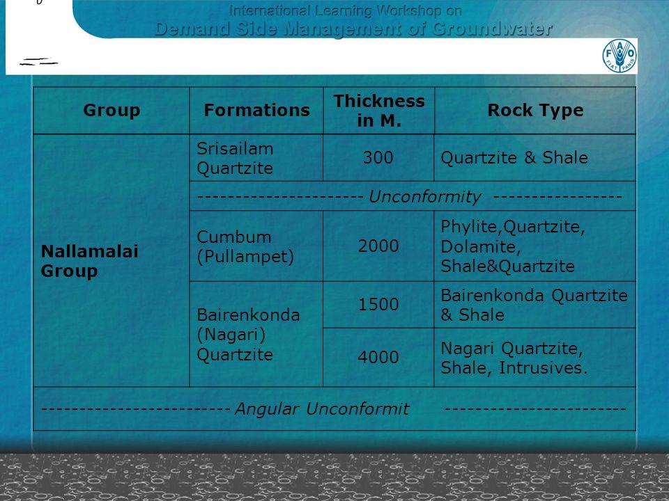 Nallamalai Group Srisailam Quartzite 300Quartzite & Shale ---------------------- Unconformity ----------------- Cumbum (Pullampet) 2000 Phylite,Quartz