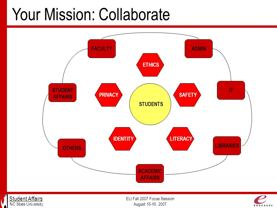 Your Mission: Collaborate Student Affairs NC State University ELI Fall 2007 Focus Session August 15-16, 2007 STUDENTS PRIVACYSAFETY LITERACYIDENTITY ETHICS IT LIBRARIES FACULTY STUDENT AFFAIRS ADMIN OTHERS ACADEMIC AFFAIRS