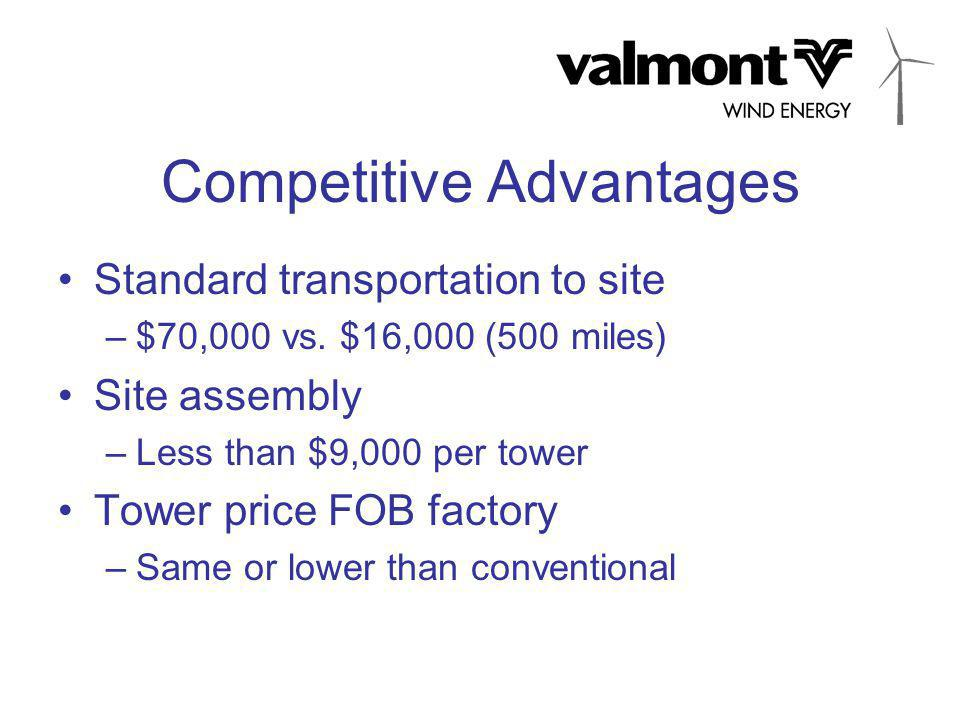 Competitive Advantages Standard transportation to site –$70,000 vs. $16,000 (500 miles) Site assembly –Less than $9,000 per tower Tower price FOB fact