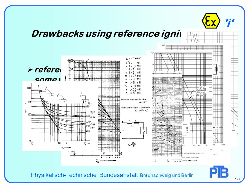 i - ispark Drawbacks using reference ignition data Physikalisch-Technische Bundesanstalt Braunschweig und Berlin 121  reference ignition data are available only for some very simple sources and circuits  certain effects are not comprised by those data, for example non linearities and cables  usage is prone to error and often lengthy  reference ignition data often reveal quantita- tive contradictions