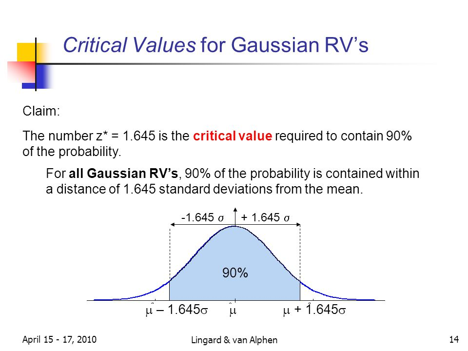 Lingard & van Alphen April 15 - 17, 2010 14 Critical Values for Gaussian RV's 90% -1.645  + 1.645  Claim: The number z* = 1.645 is the critical value required to contain 90% of the probability.