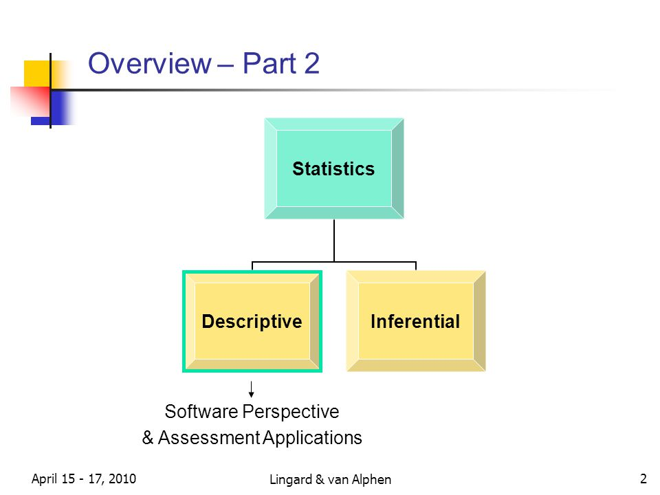 Lingard & van Alphen April 15 - 17, 2010 2 Overview – Part 2 Statistics DescriptiveInferential Software Perspective & Assessment Applications