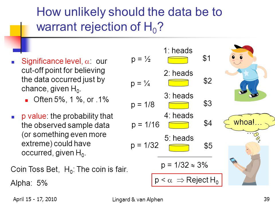 Lingard & van Alphen April 15 - 17, 2010 39 How unlikely should the data be to warrant rejection of H 0 .