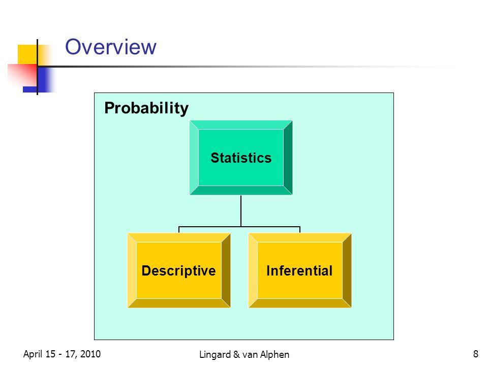 Lingard & van Alphen April 15 - 17, 2010 8 Overview Statistics DescriptiveInferential Probability