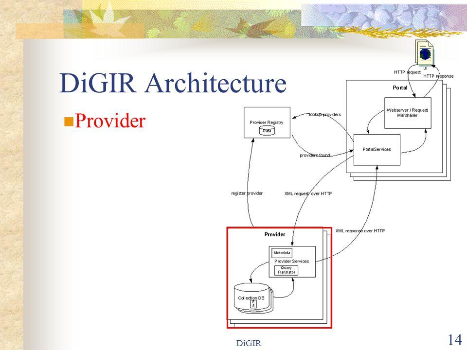 DiGIR 14 DiGIR Architecture Provider