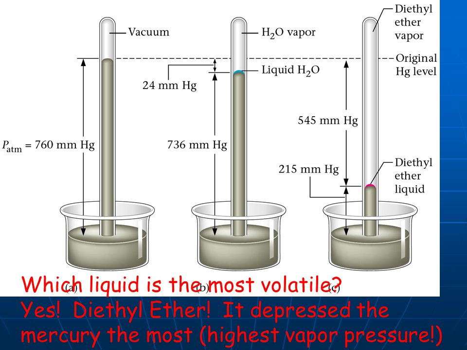 ( Since different liquids evaporate at different rates, they have different vapor pressures (at the same temps)