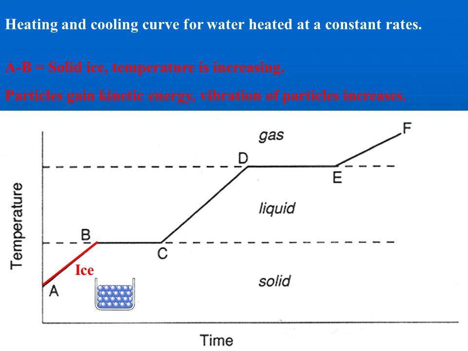 Heat (kilojoules) Temperature (C°) 0° 0 -20° 20° 60°