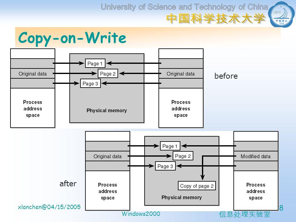 计算机系 信息处理实验室 xlanchen@04/15/2005Understanding the Inside of Windows2000 28 Copy-on-Write before after
