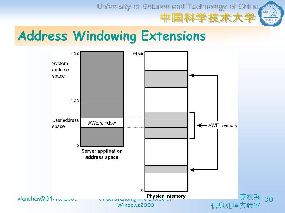 计算机系 信息处理实验室 xlanchen@04/15/2005Understanding the Inside of Windows2000 30 Address Windowing Extensions