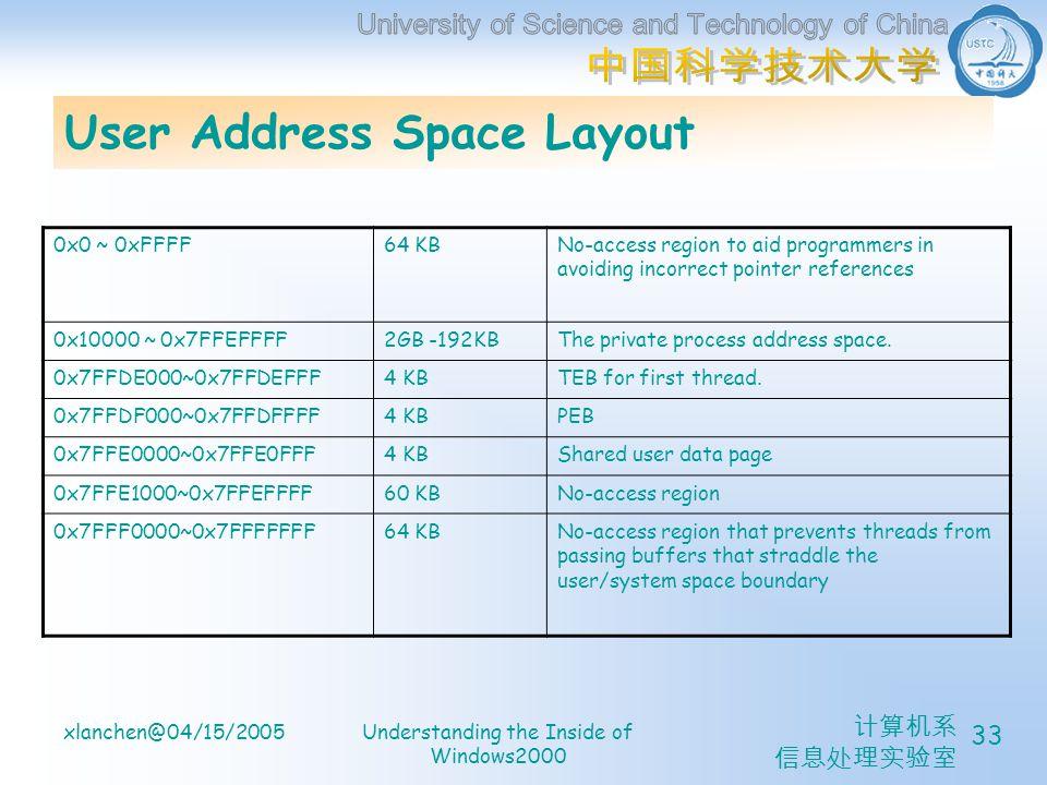 计算机系 信息处理实验室 xlanchen@04/15/2005Understanding the Inside of Windows2000 33 User Address Space Layout 0x0 ~ 0xFFFF64 KBNo-access region to aid programmers in avoiding incorrect pointer references 0x10000 ~ 0x7FFEFFFF2GB -192KBThe private process address space.