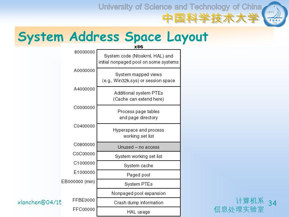 计算机系 信息处理实验室 xlanchen@04/15/2005Understanding the Inside of Windows2000 34 System Address Space Layout