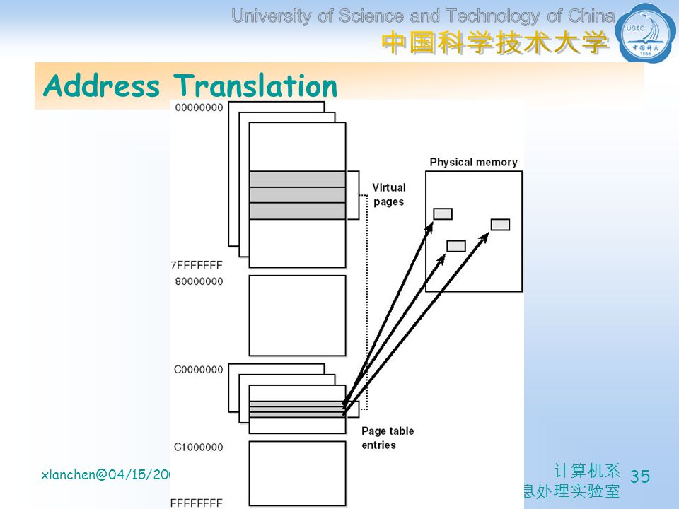 计算机系 信息处理实验室 xlanchen@04/15/2005Understanding the Inside of Windows2000 35 Address Translation