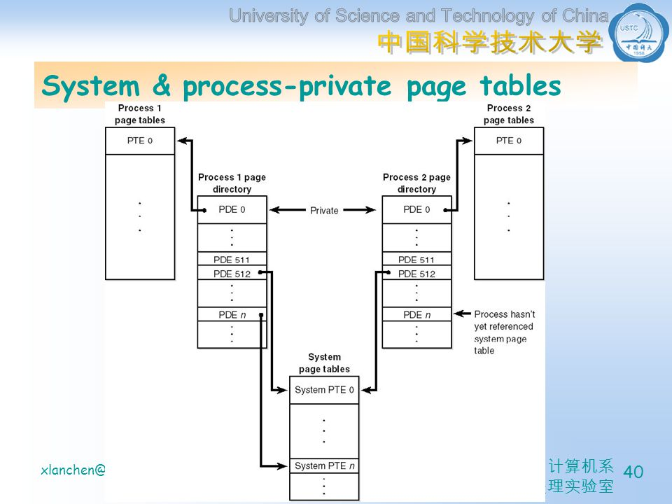 计算机系 信息处理实验室 xlanchen@04/15/2005Understanding the Inside of Windows2000 40 System & process-private page tables