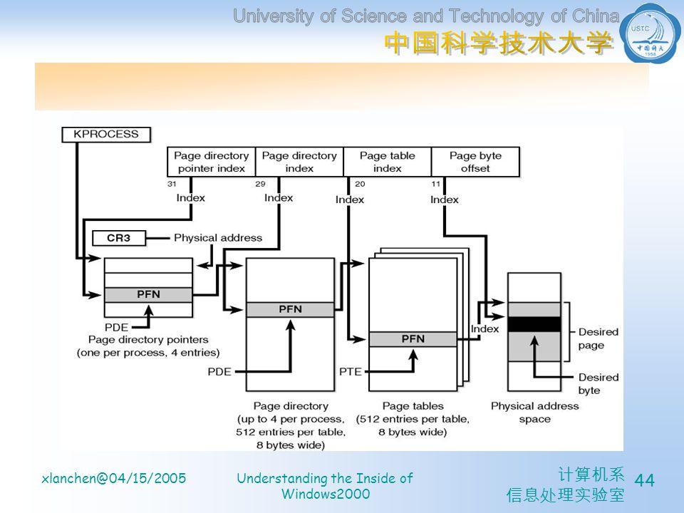 计算机系 信息处理实验室 xlanchen@04/15/2005Understanding the Inside of Windows2000 44