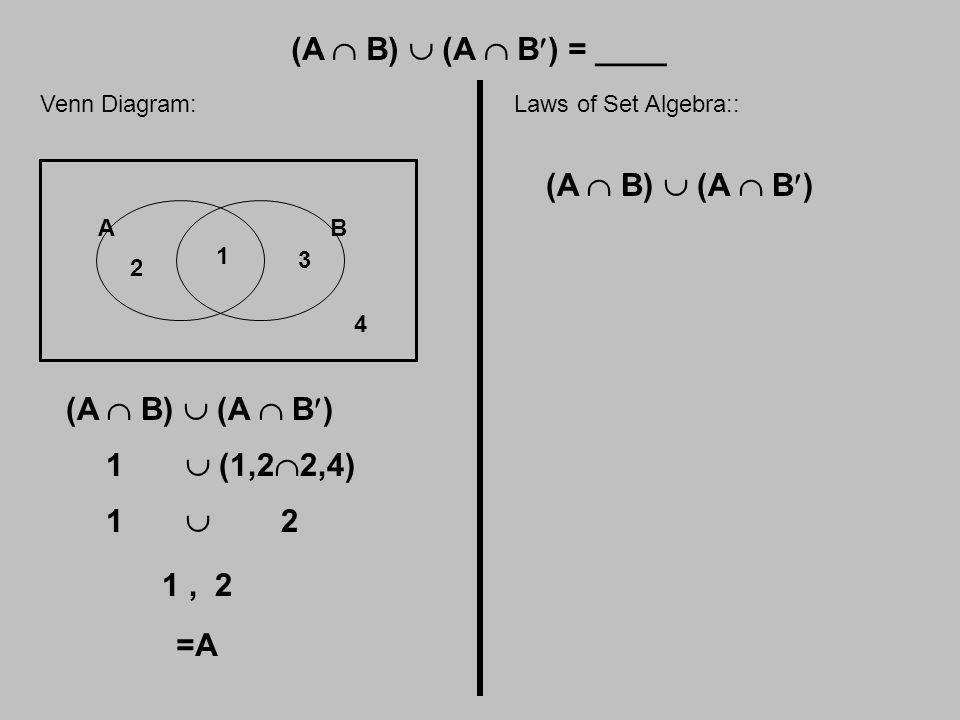 (A  B)  (A  B) = ____ Venn Diagram: AB 1 2 3 4 (A  B)  (A  B) 1  (1,2  2,4) 1  2 1, 2 =A Laws of Set Algebra:: (A  B)  (A  B)